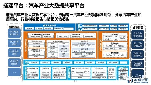 中国汽车产业大数据生态与趋势